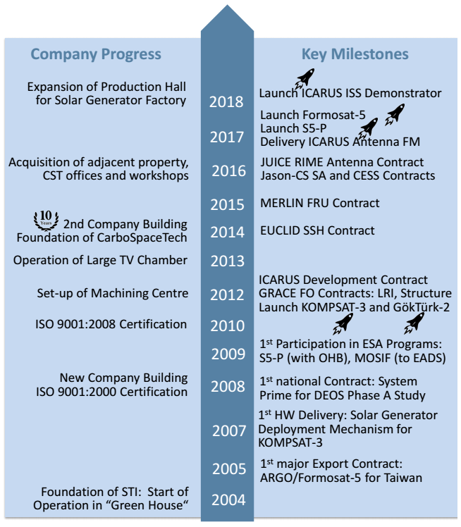 SpaceTech Timeline 2004to2018v2