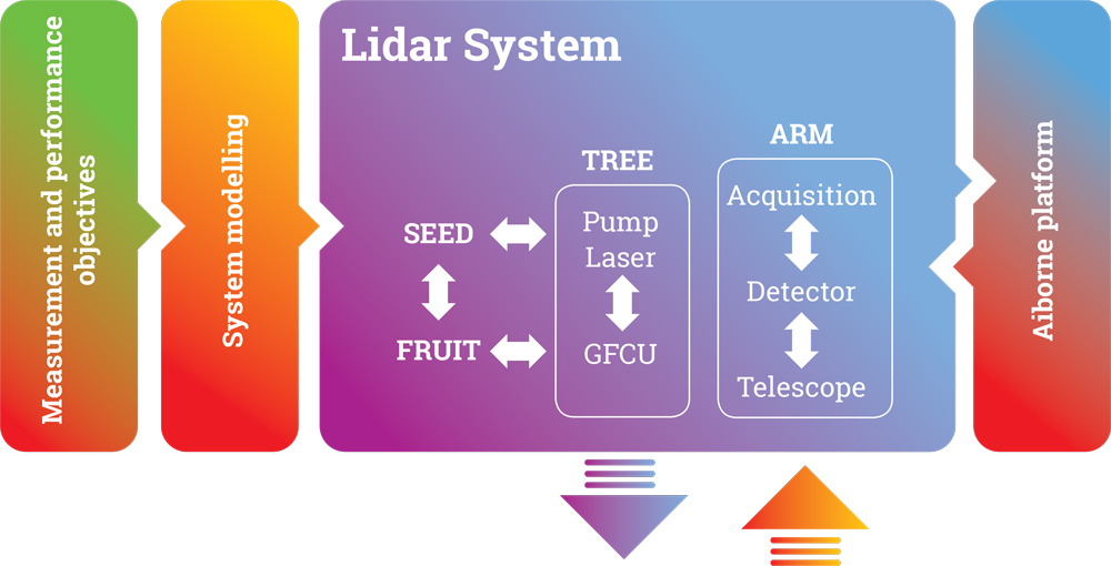 LEMON FRUIT Spacetech Lidar System Grafik
