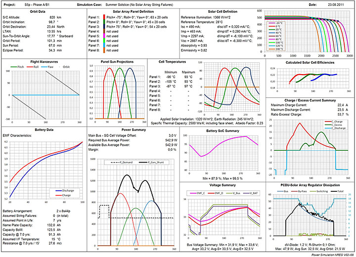 Single Orbit Simulation Results Summary Sheet (Example S5p)