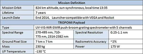 Mission Summary Table