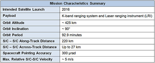 GRACE-C Mission Performance Summary