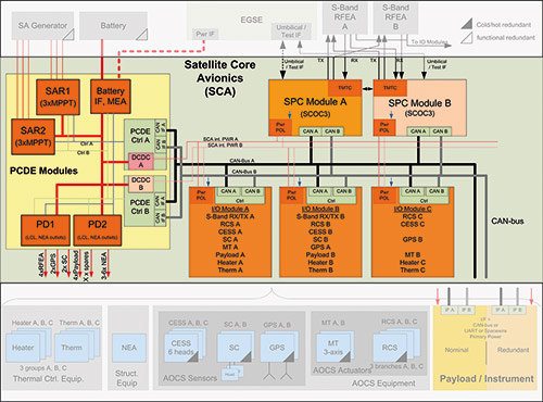 FlexSat SCA Blockdiagram