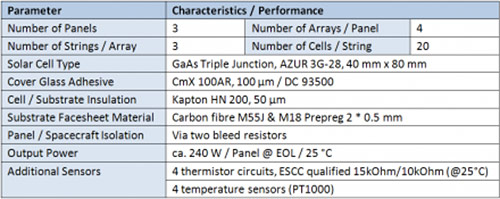 GoekTuerk 2 Solar Panel Performance Summary