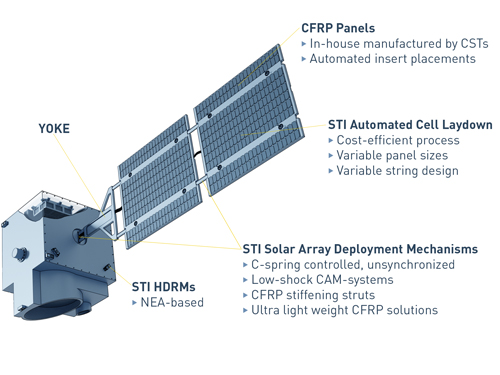 Spacetech satellite multi hinge solar arrays